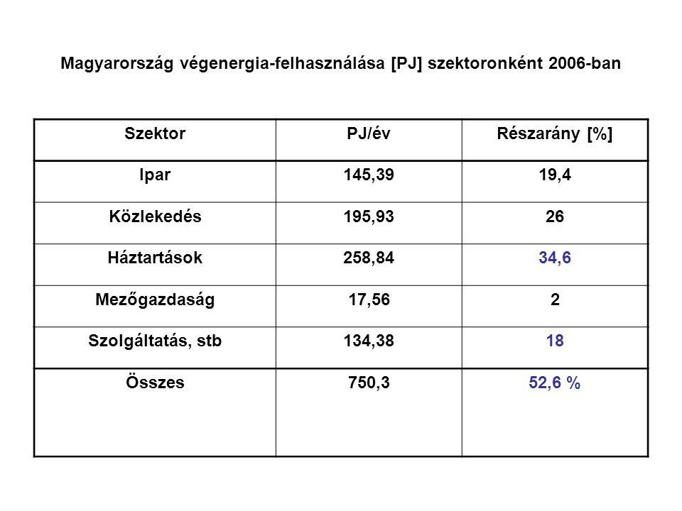 Magyarország végenergia-felhasználása [PJ] szektoronként 2006-ban